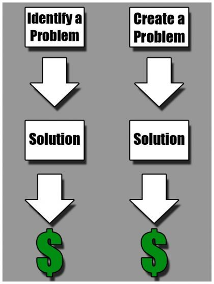 Chart illustrating the issue in finding a problem versus creating one